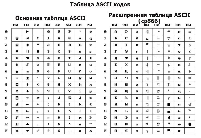 Коды Кириллицы Ascii
